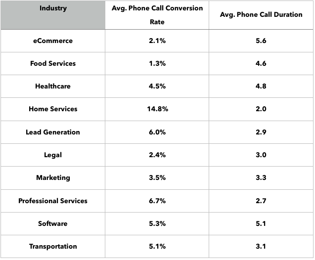 Average phone call conversion rate by industry.