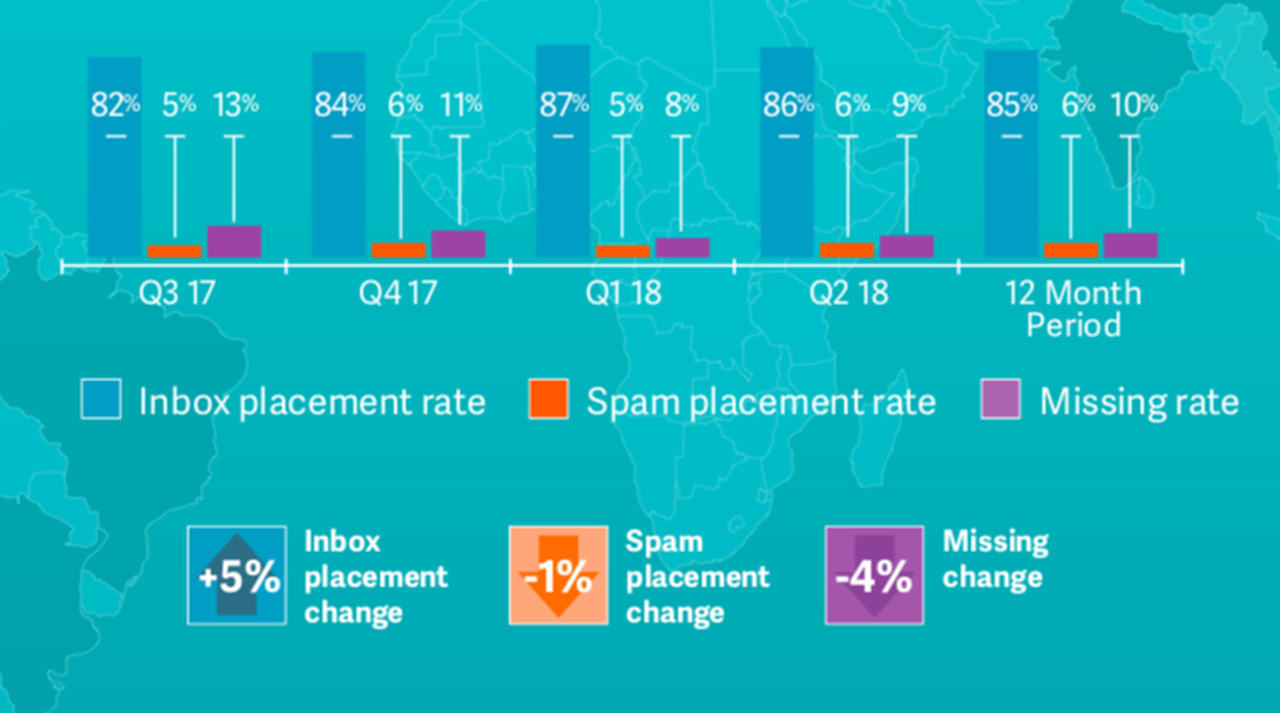 Graphic of average global inbox placement rate.