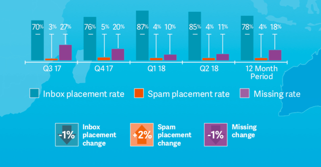 Graphic of average inbox placement rate in Asia-Pacific.