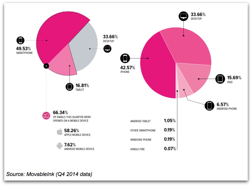 The piechart of devices that is used for email marketing.
