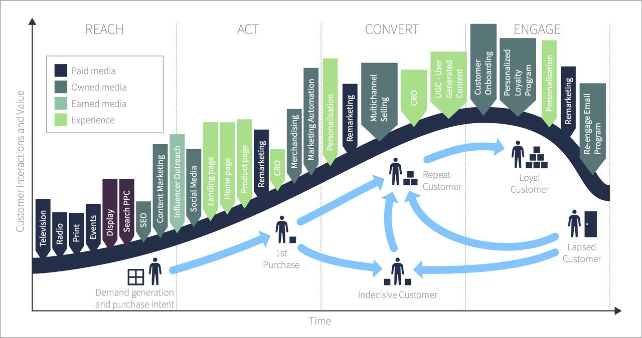 integrated marketing cycle image