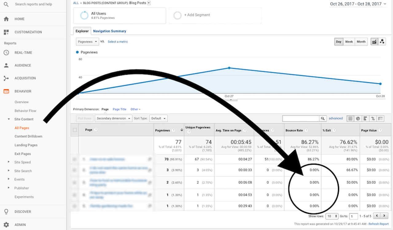 Graphic example of the bounce rate.