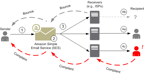 Bounce rate and email delivery flow diagram.