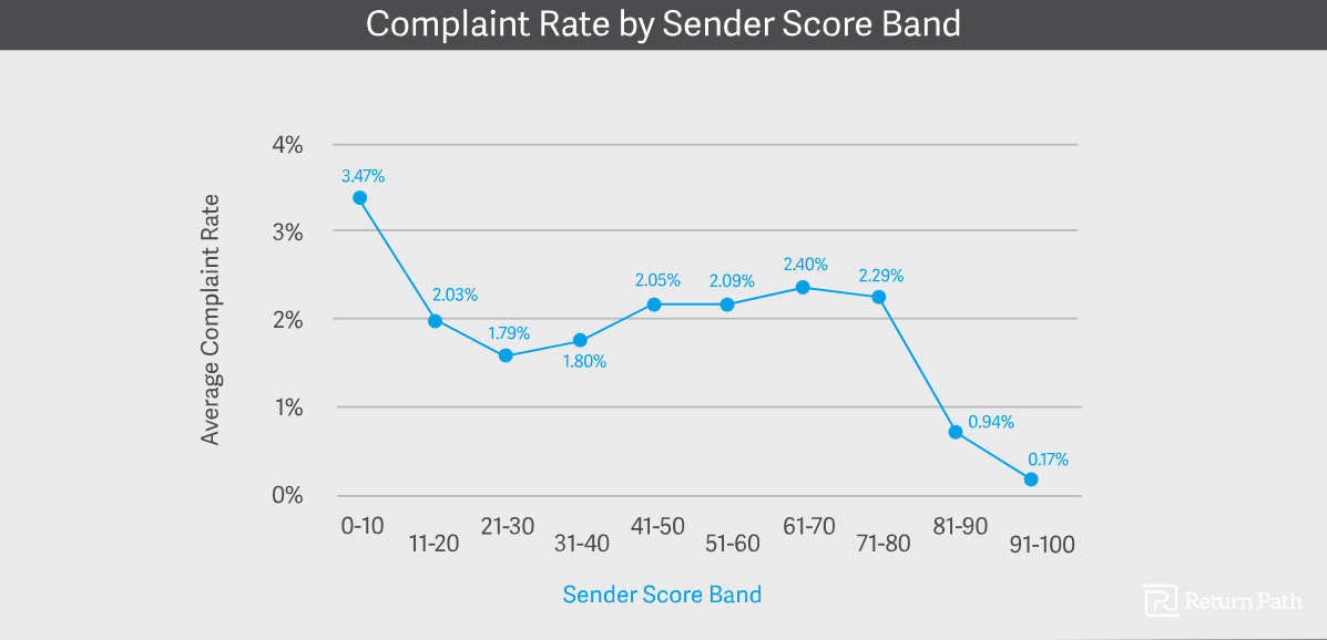 Example of the complaint rate of an email service.