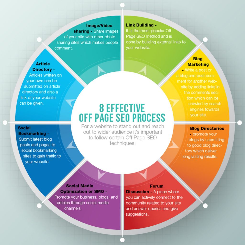 Infographic of Off-page SEO.