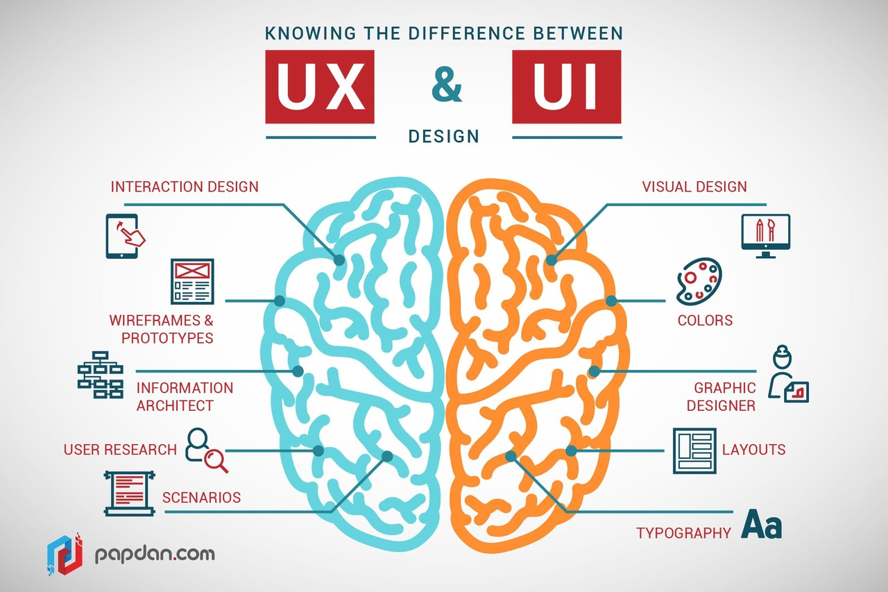 The difference between UX and UI.