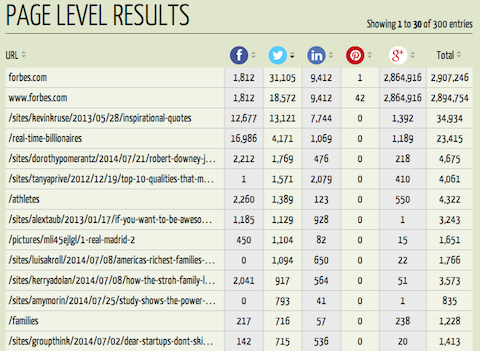 List of page level results.