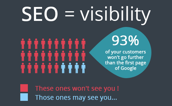 Importance of the visibility in SEO.