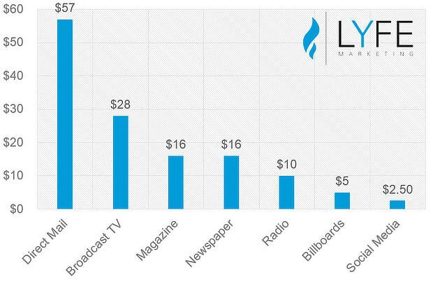 Cost graph of social media ads.