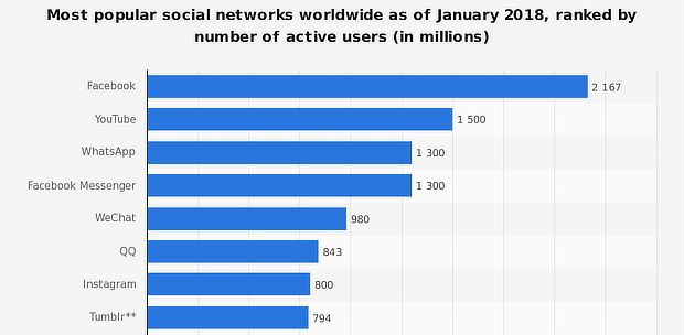 Ranks of most popular social networks in 2018.