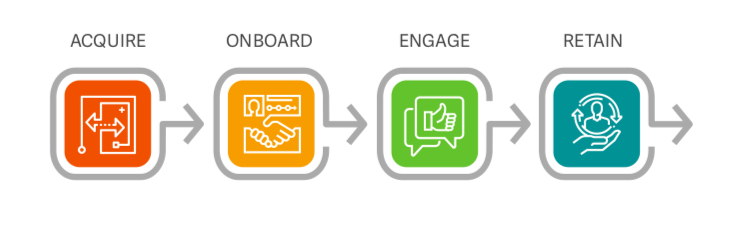 4 elements of Benchmark Lifecycle report.