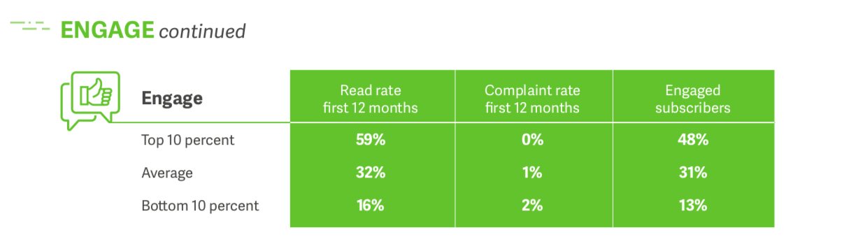 Engagement Chart of Lifecycle Benchmark Report.