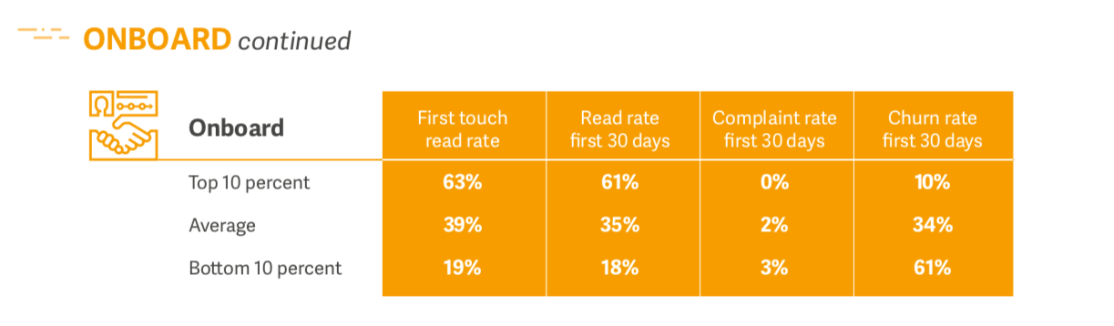 Onboard chart of Lifecycle Benchmark report.