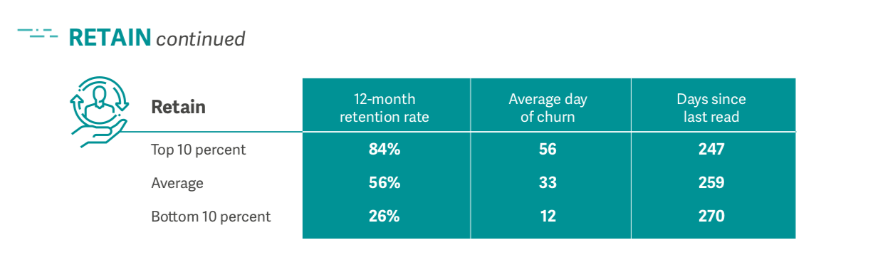 Retain Chart of Lifecycle Benchmark Report.