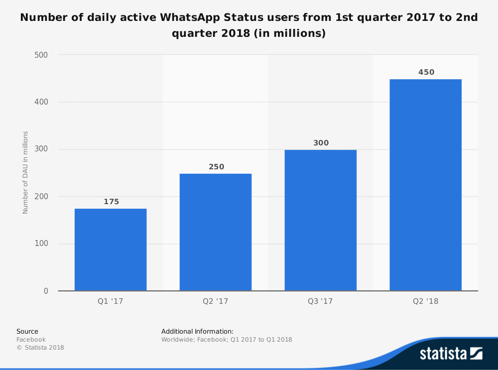 Graph of Whatsapp daily active users from Statista.