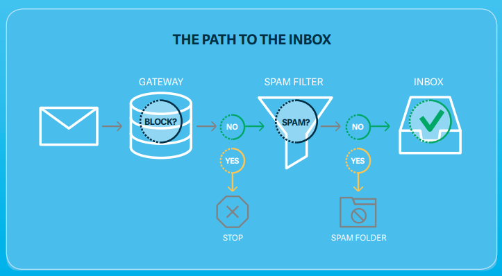 Why Emails Go to Spam Instead of Inbox & What to Do They Don