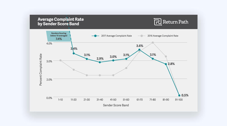 Complaint Rate Sender Score Statistics