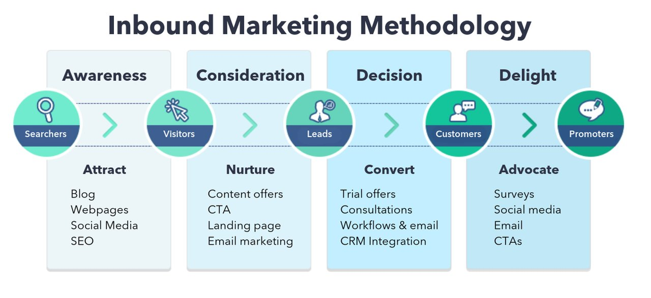 Inbound marketing methodology image