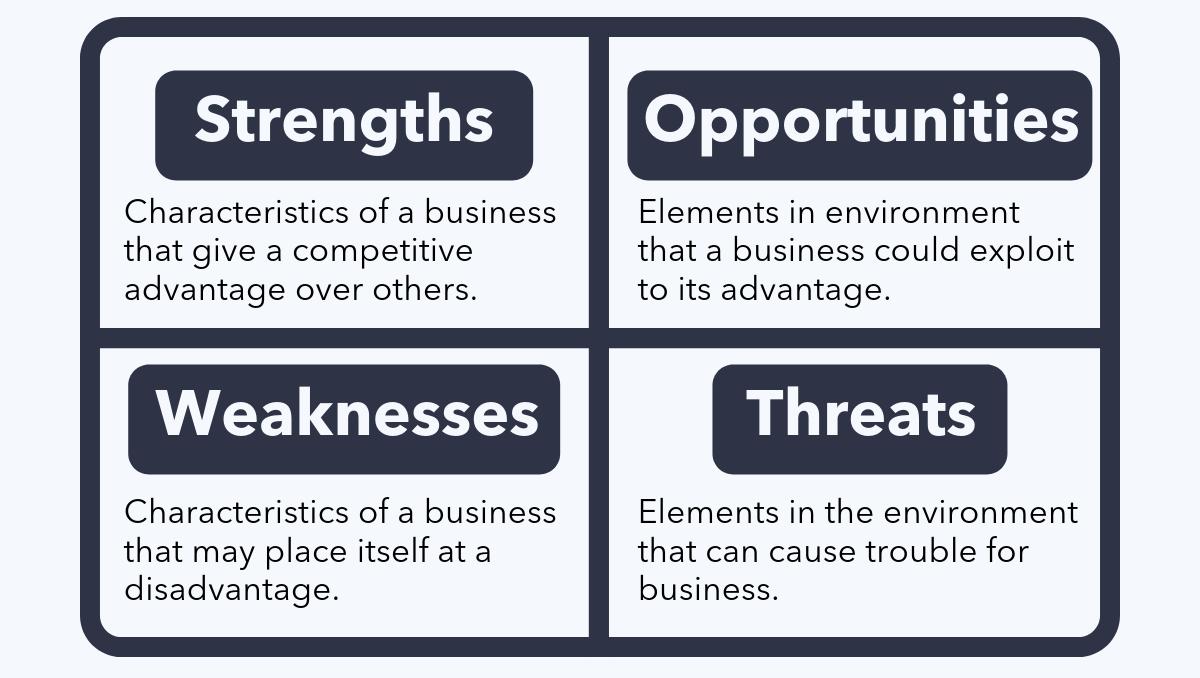 SWOT Analysis explained